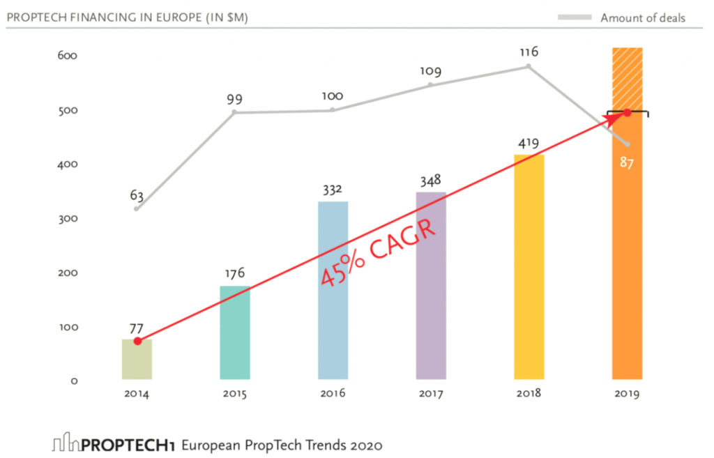 Proptech financing in Europe